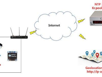 Geo-location Watch via Wi-Fi