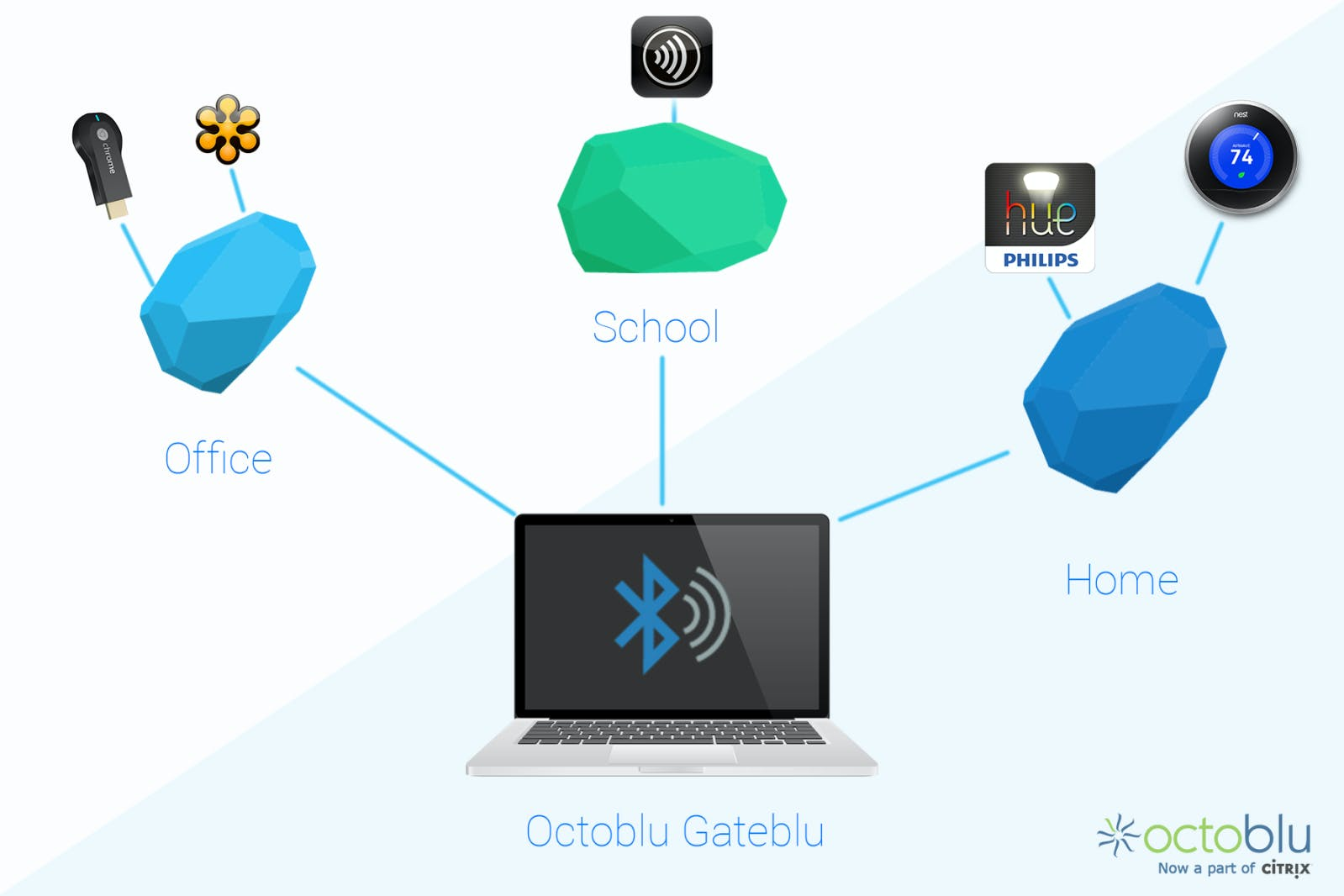 iBeacons + IoT Made Easy w/ Octoblu