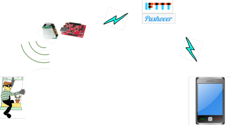 Simple Preventive System with PIR Sensor and IFTTT
