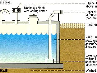 Cistern Upgrade