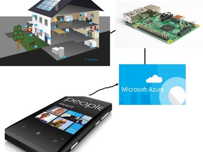 Control our home devices with IoT