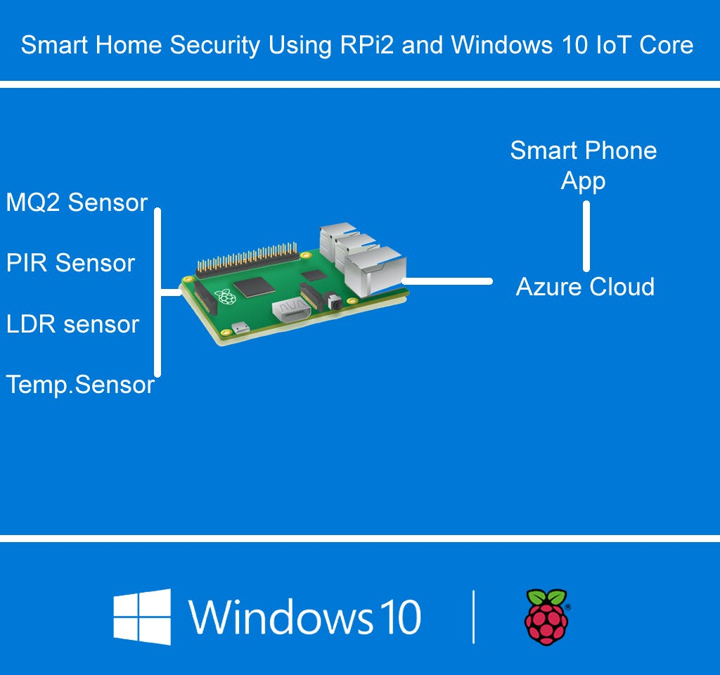 Smart Home Security Using RPi2 and Windows 10 IoT Core