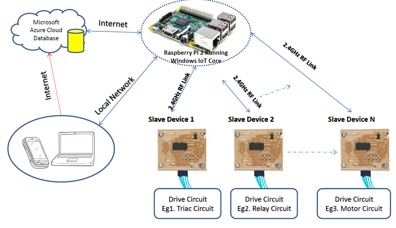 Wireless Home Diagram Wiring For You All Schematic Whirlpool Lfe5800wo Raspberry Pi Automation With Azure Db Support Rh Hackster Io Network Design