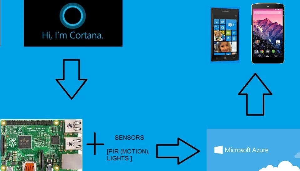 Full Home Automation System with Azure and Voice Assistance