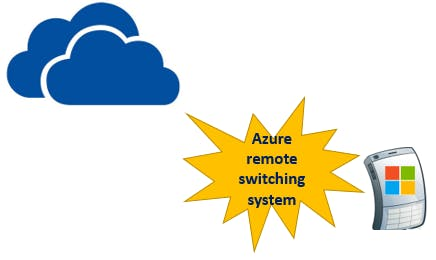 Azure remote switching system