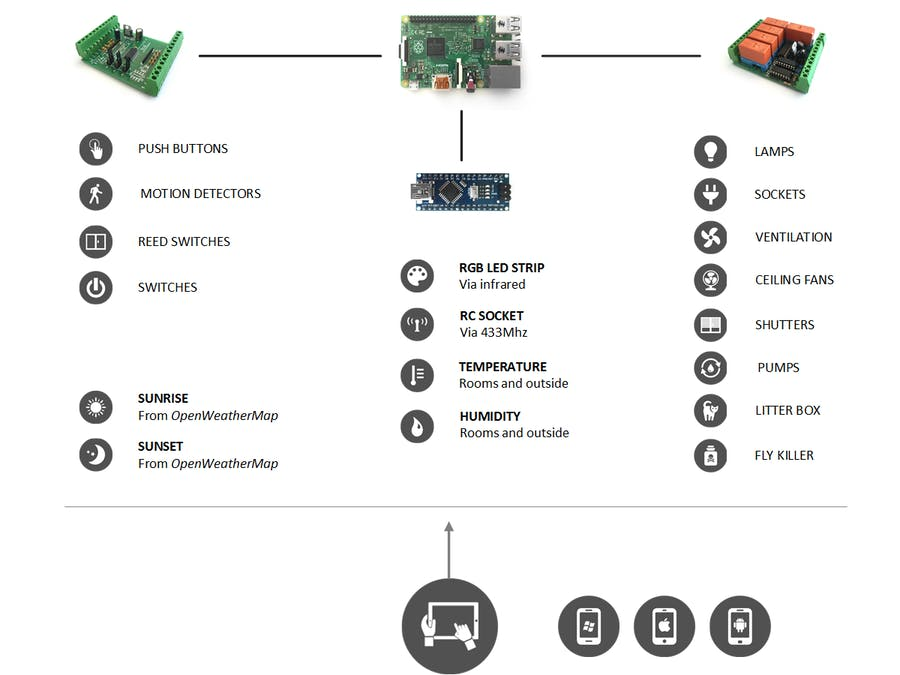 Home Automation System Using Raspberry Pi Hackster Io