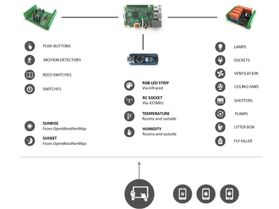 Home Automation (with Raspberry Pi 2 and Windows 10 IoT)