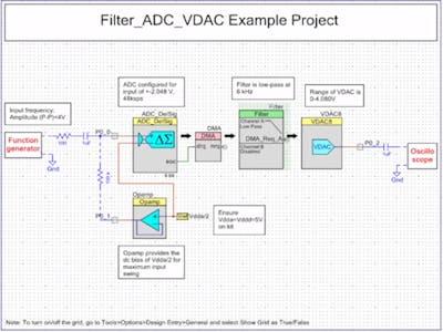 PSoC 5LP Digital Filter