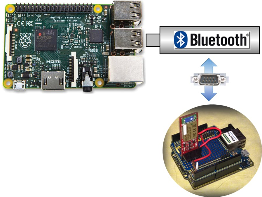 Generic Serial Bluetooth with Win 10 IoT-Core RPI2