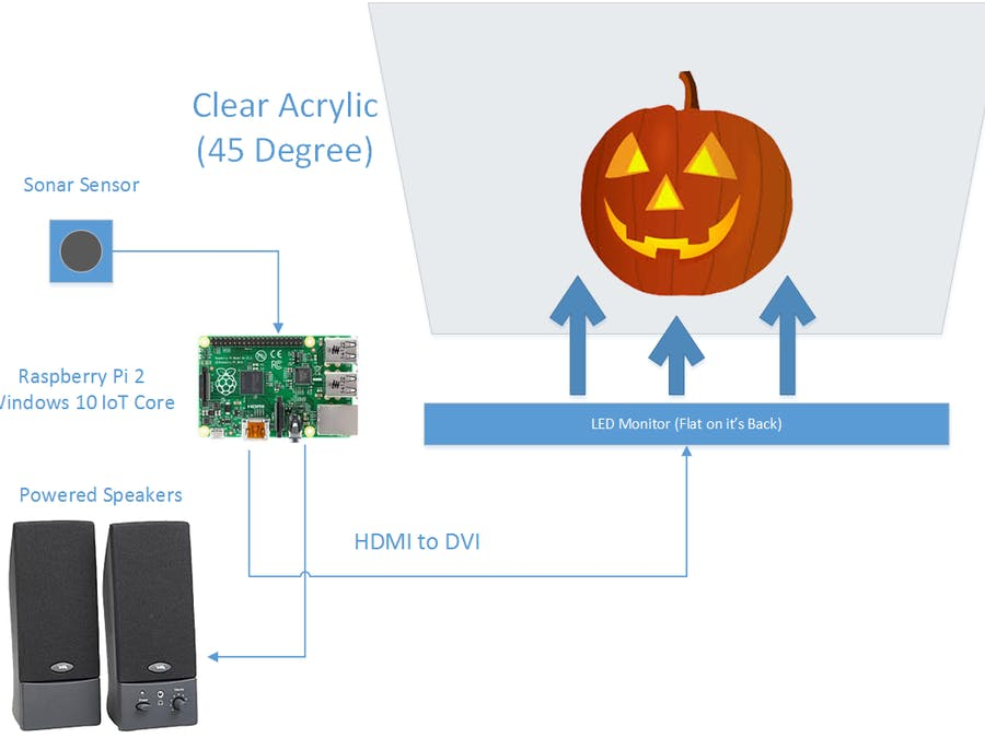Halloween treat with Windows 10 IoT Core and Raspberry Pi