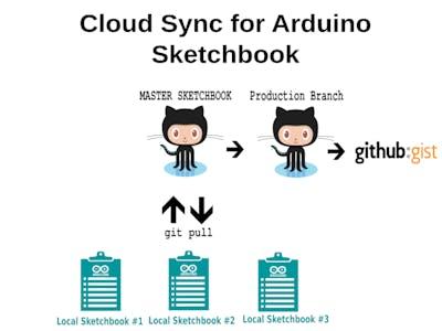 Cloud-based Arduino Development Workflow Using Github