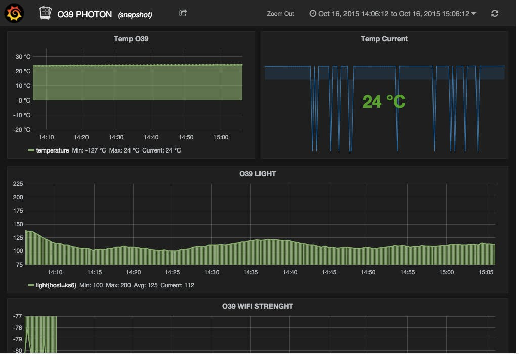 Particle Photon, OVH IoT and Grafana