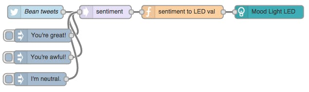 Tweet sentiment to LED using Node-RED