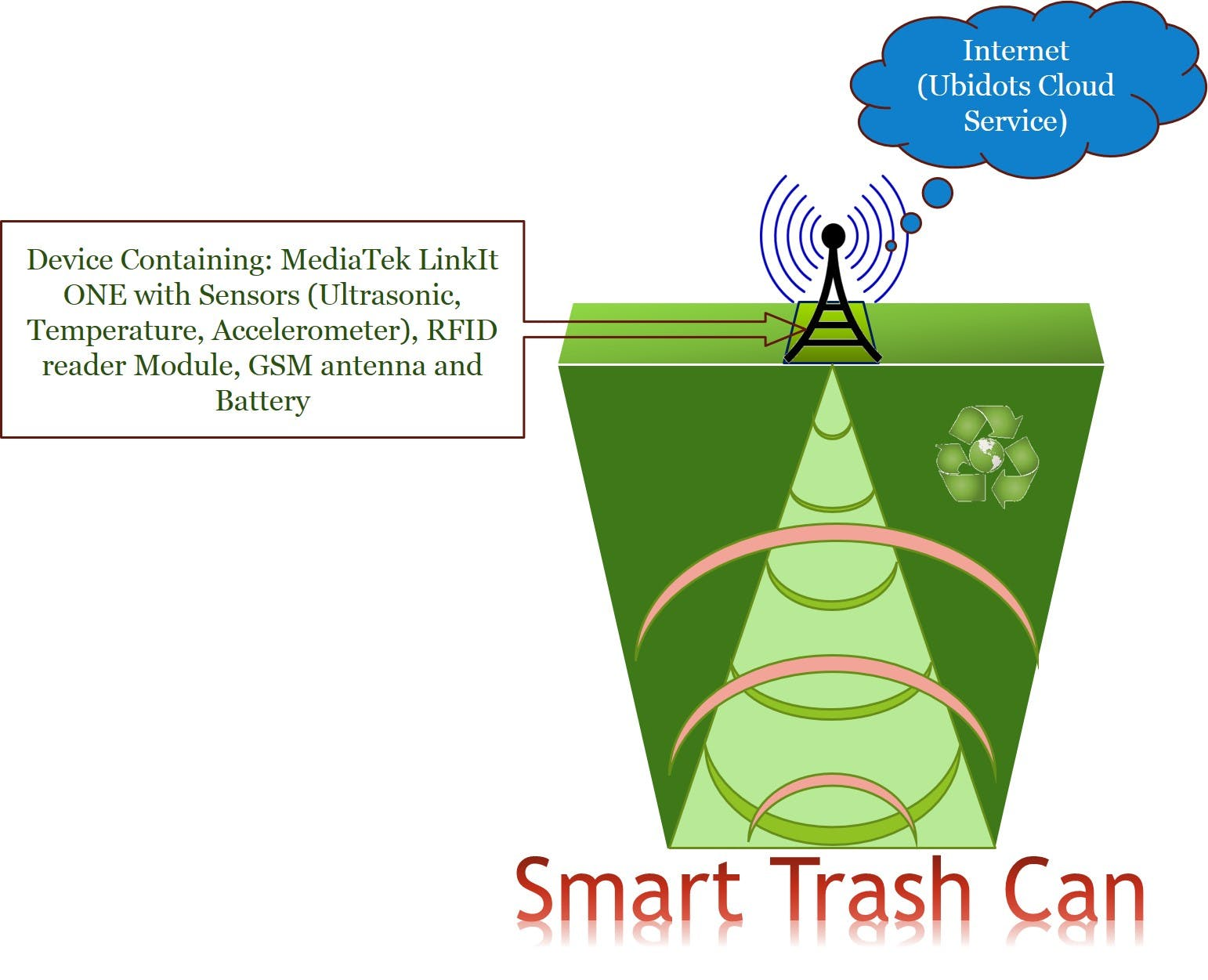 Smart Trash Can IoT System
