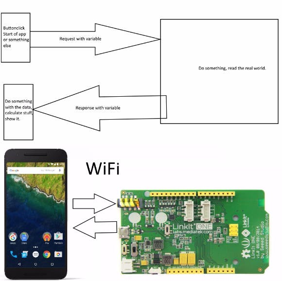 The flow of the app and the Arduino Sketch
