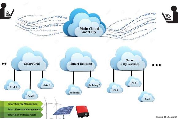 Smart Grid Schematic