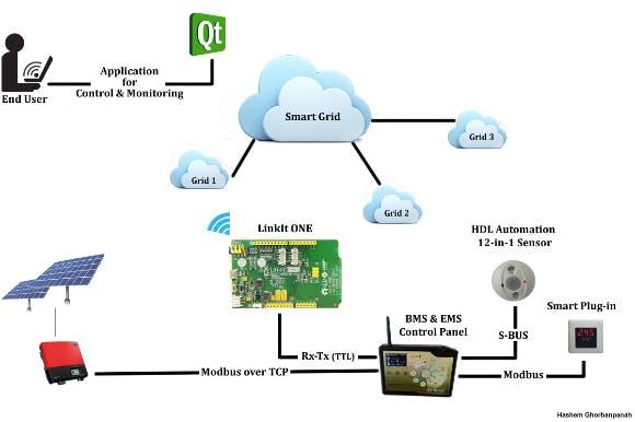 Schematic of Data Network