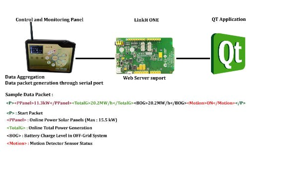 Sample of data packets between LinkIT board and EMS panel