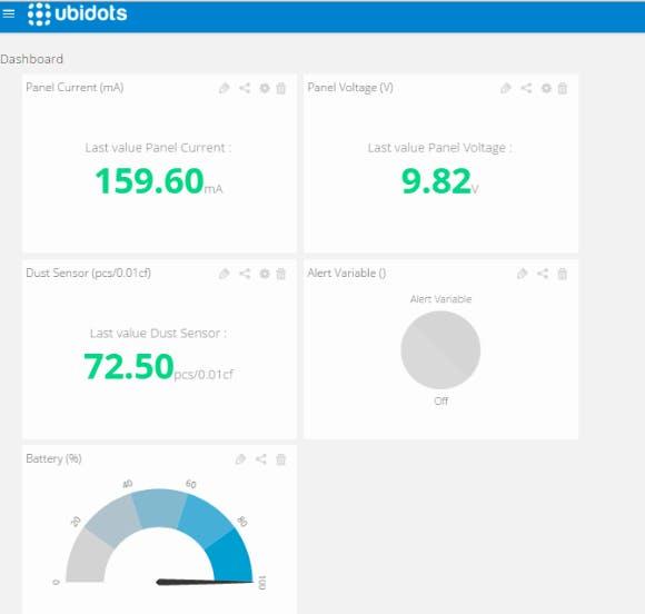 Data Monitoring on Ubidots
