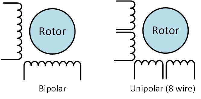 Complete motor guide for robotics for Types of stepper motor