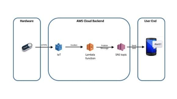 AWS Cloud Enabled Burglar Alarm - Hackster io