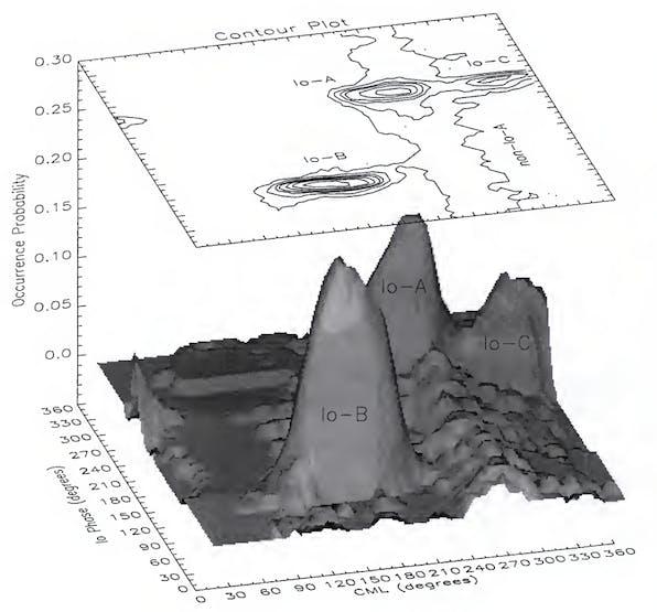 Figure 1.4 in Higgins, A New Determination of Jupiter's Radio Rotation Period, University of Florida (dissertation) (1996)