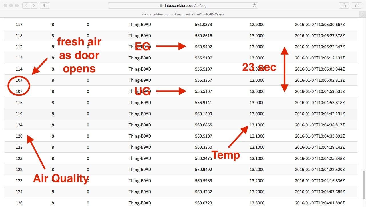 Interessante Daten auf data.sparkfun.com/aufzug, Analyse über Aufzugsfahrt, Basis Sensordaten.