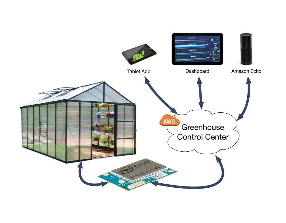 Smart Greenhouse: The future of agriculture - Hackster io