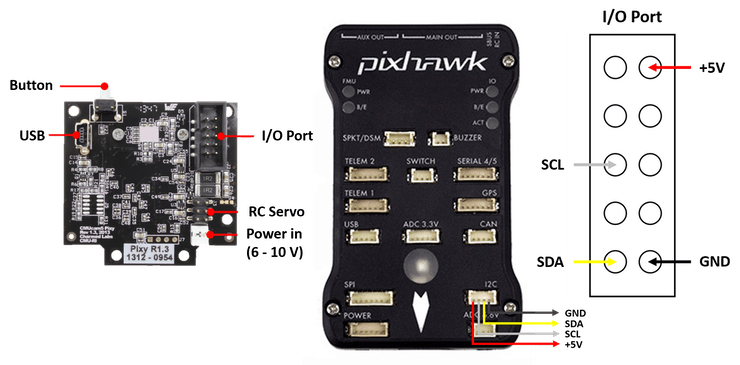 SOLO includes Pixhawk2, NOT the Pixhawk(1) shown in the image