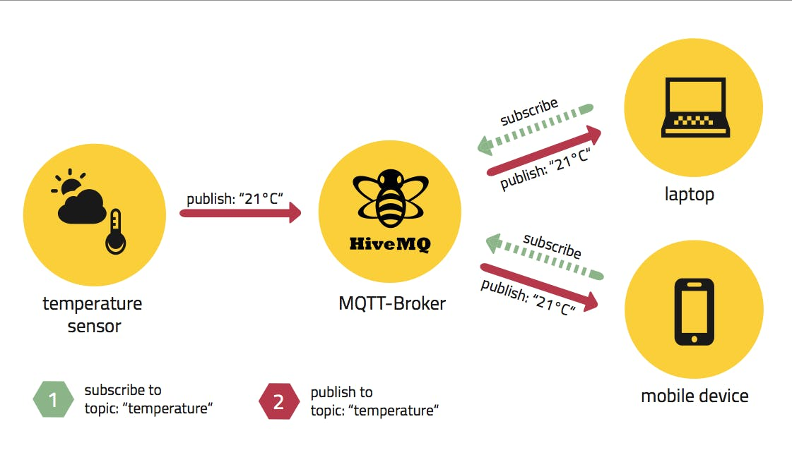 MQTT Publish/Subscribe Architecture (taken from hivemq.com)