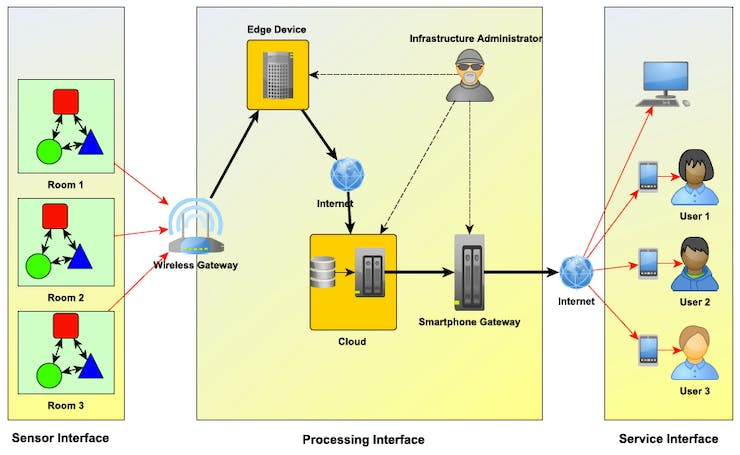 The System Overview