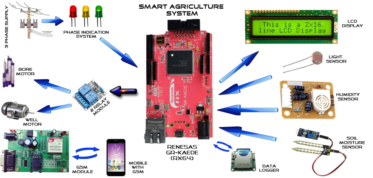 Smart Agriculture System With Iot Hackster Io