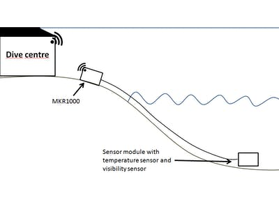 Weiterer Wassersport Core Sensor Covered Safety Line für Sensor 1 & Sensor 2 Control Bar Syste Kitesurfen