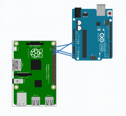 I2C comminicaiton between arduino and raspberry