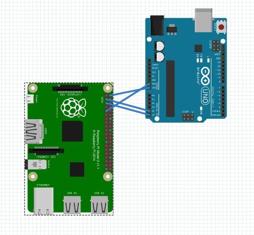 I2C comminicaiton between arduino and raspberry