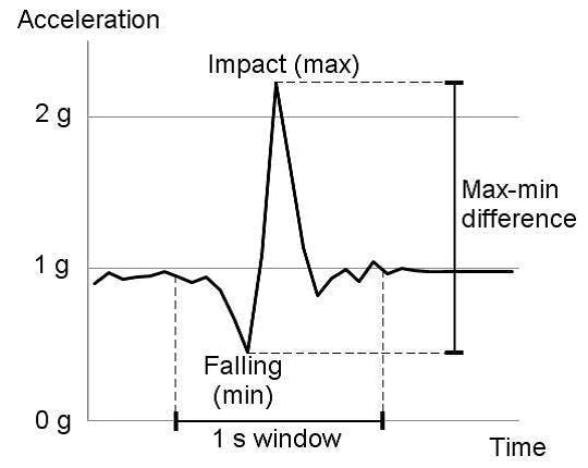Fig.2: Fall Pattern