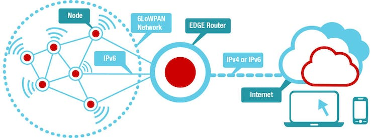 A DIY IoT Ethernet Router with IP64 Over 6LoWPAN - Hackster io