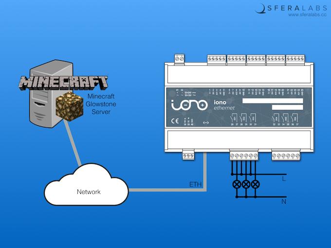 Iono Minecraft | WIZnet Museum