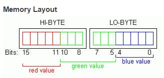 RGB565 pixel format