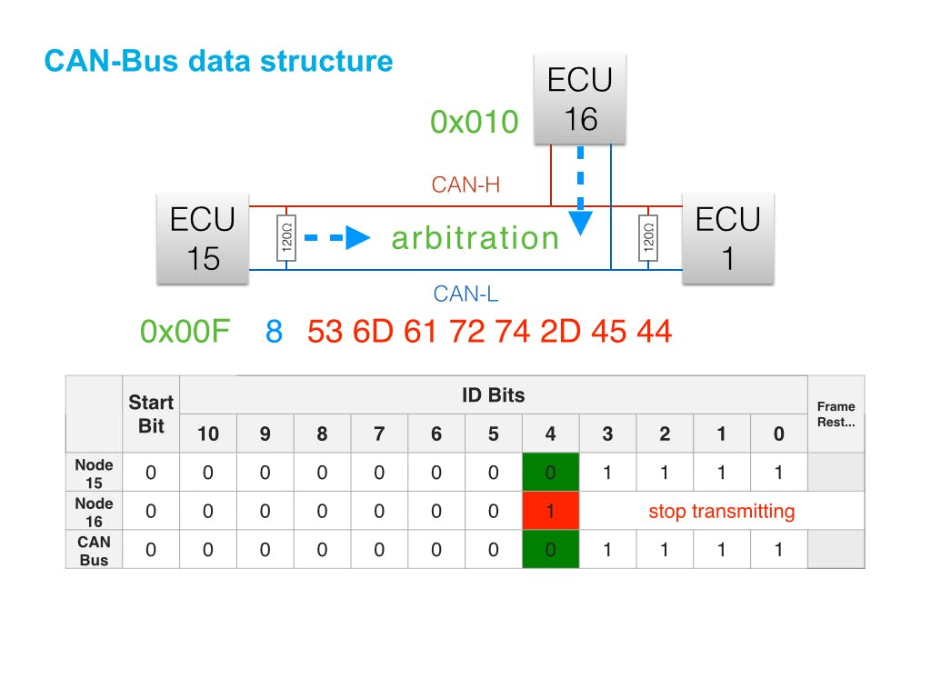 CAN Bus Sniffing - Hackster io