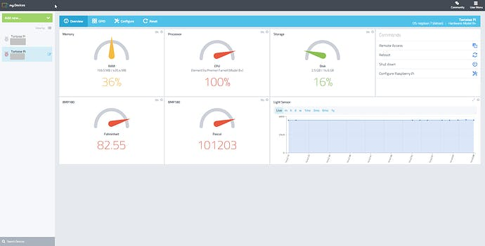 General Overview of Cayenne Dashboard with Sensors Added