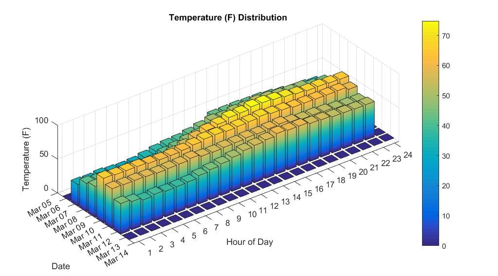 Bar plot of Temperature