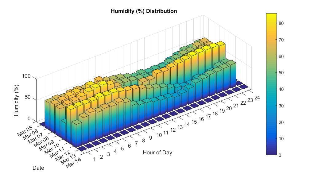 Bar plot of Humidity