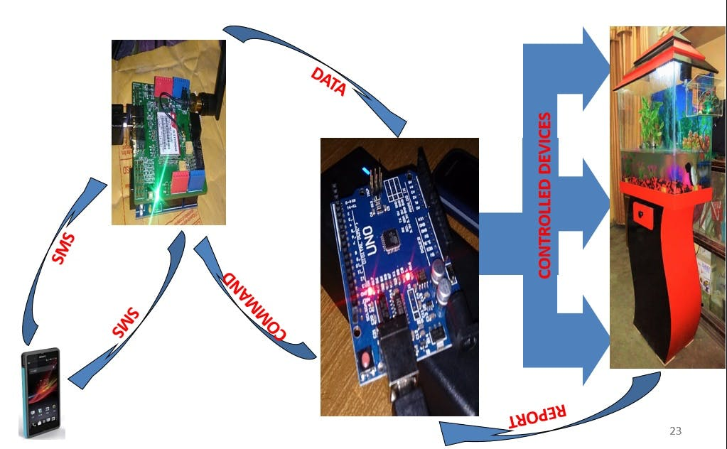 Fig 2: SMS Controlling & Monitoring