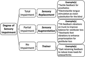Various types of haptic wearable applications. [6] Fig. 1
