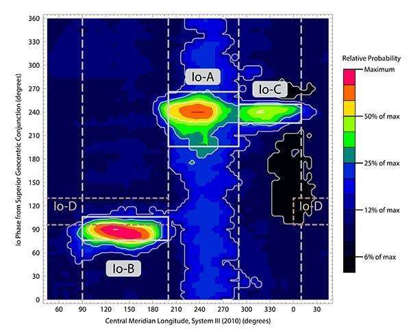 CML-Io Phase Plane Probability Map