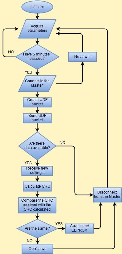 Flow Chart Slave