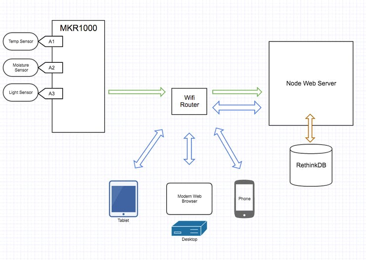 Schematic of data flow.