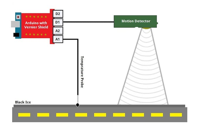 Diagram of how our detection system would be set up on a road.