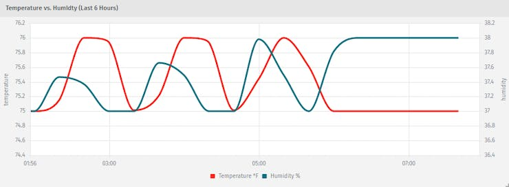 """""""Temperature vs. Humidty"""" Time Series Graph"""